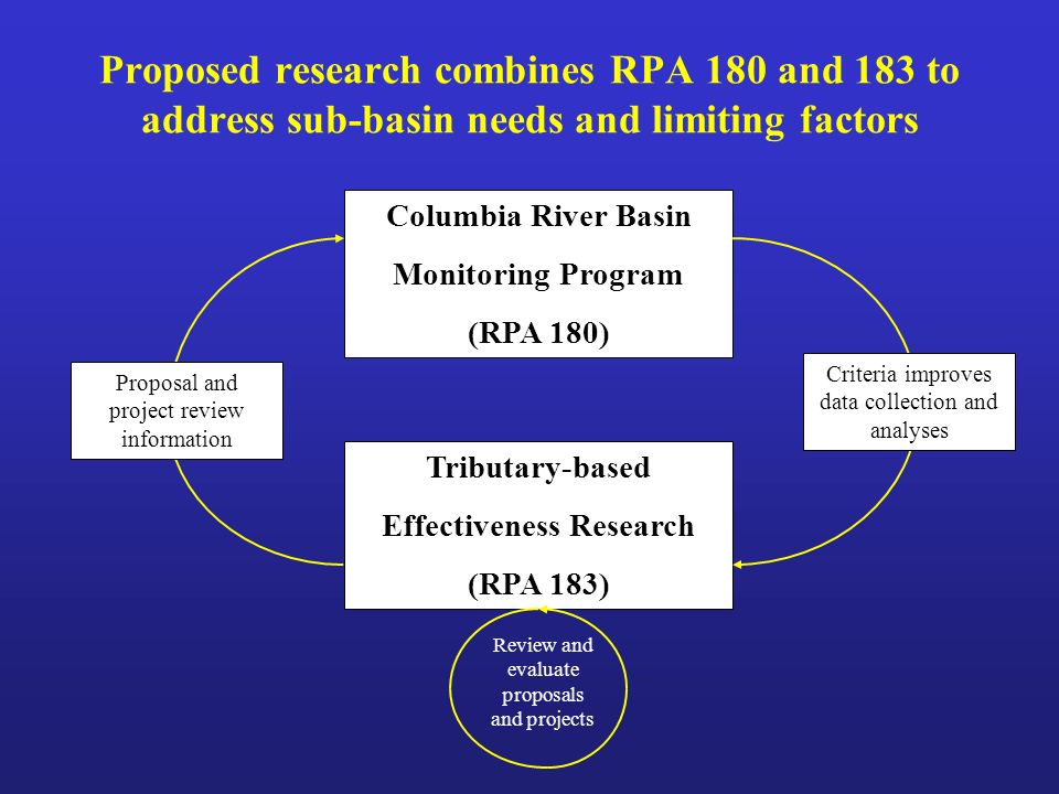 Proposed research combines RPA 180 and 183 to address sub-basin needs and limiting factors Columbia River Basin Monitoring Program (RPA 180) Tributary-based Effectiveness Research (RPA 183) Criteria improves data collection and analyses Proposal and project review information Review and evaluate proposals and projects