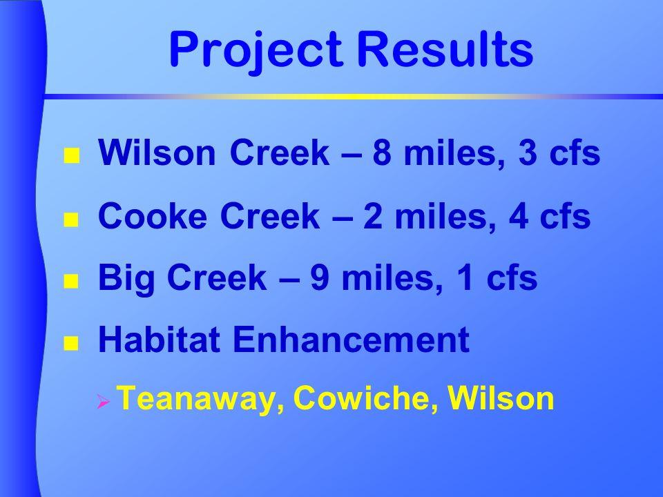 Project Results Wilson Creek – 8 miles, 3 cfs Cooke Creek – 2 miles, 4 cfs Big Creek – 9 miles, 1 cfs Habitat Enhancement Teanaway, Cowiche, Wilson