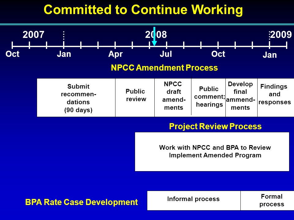 Committed to Continue Working OctJanAprJulOct Submit recommen- dations (90 days) Public review NPCC draft amend- ments Public comment; hearings Develop final ammend- ments Findings and responses NPCC Amendment Process BPA Rate Case Development Jan 2009 Informal process Formal process Project Review Process Work with NPCC and BPA to Review Implement Amended Program