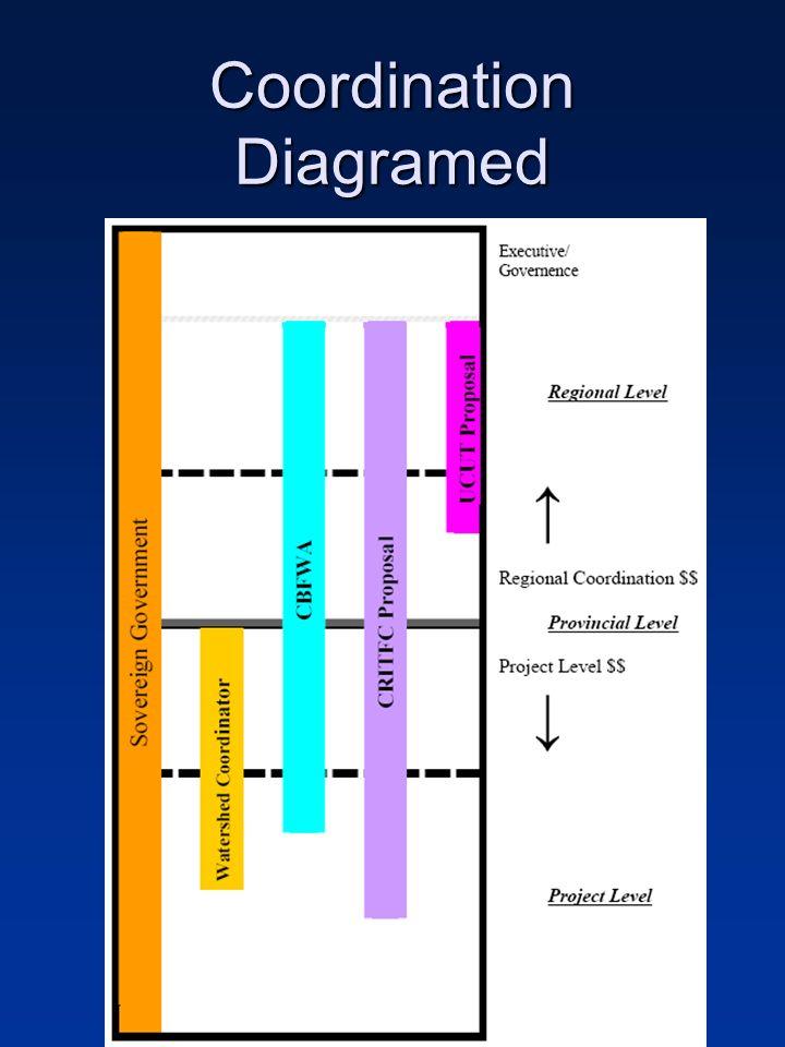 Coordination Diagramed