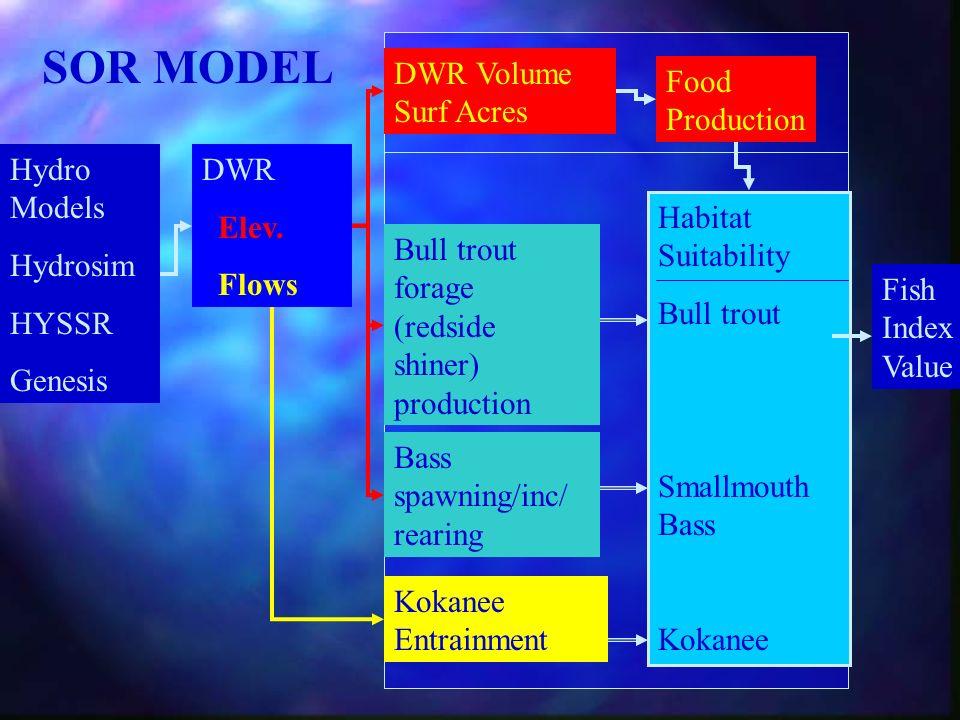 Hydro Models Hydrosim HYSSR Genesis DWR Elev. Flows Food Production Bull trout forage (redside shiner) production Bass spawning/inc/ rearing DWR Volum