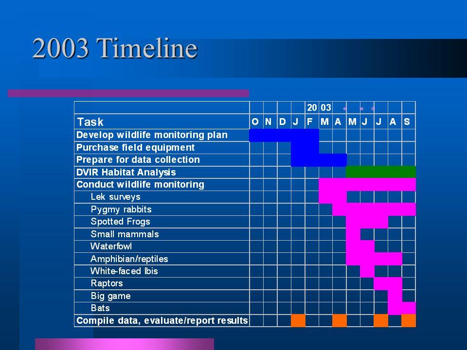 * ** 2003 Timeline