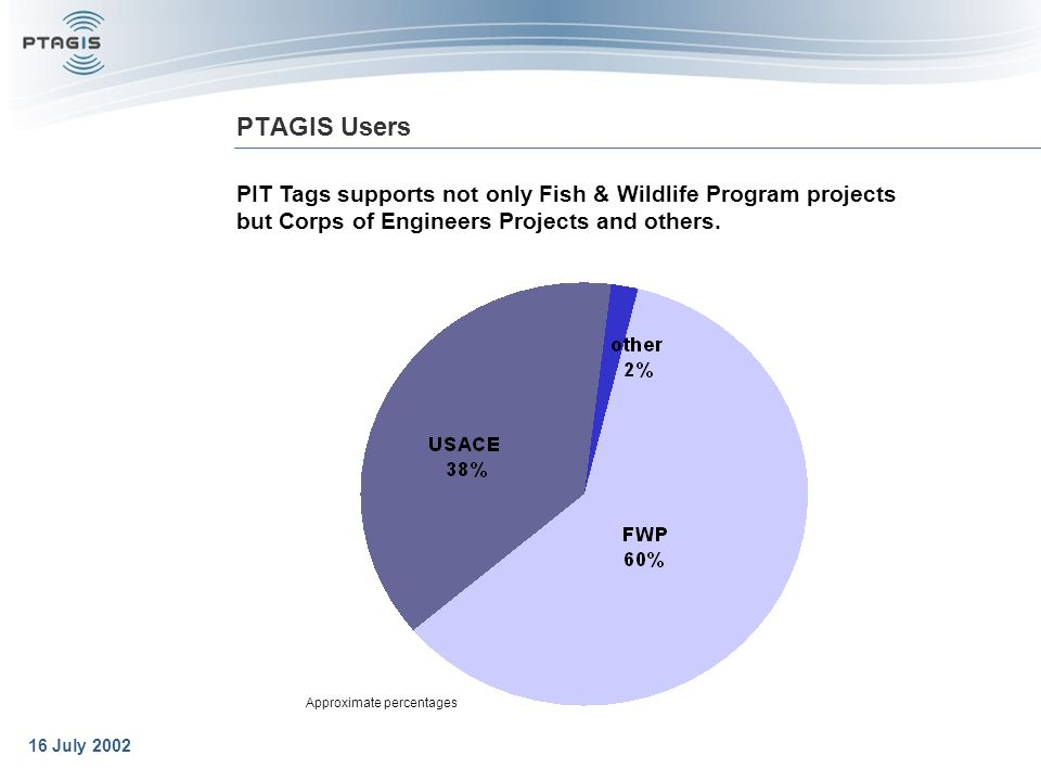 16 July 2002 PTAGIS Users PIT Tags supports not only Fish & Wildlife Program projects but Corps of Engineers Projects and others.