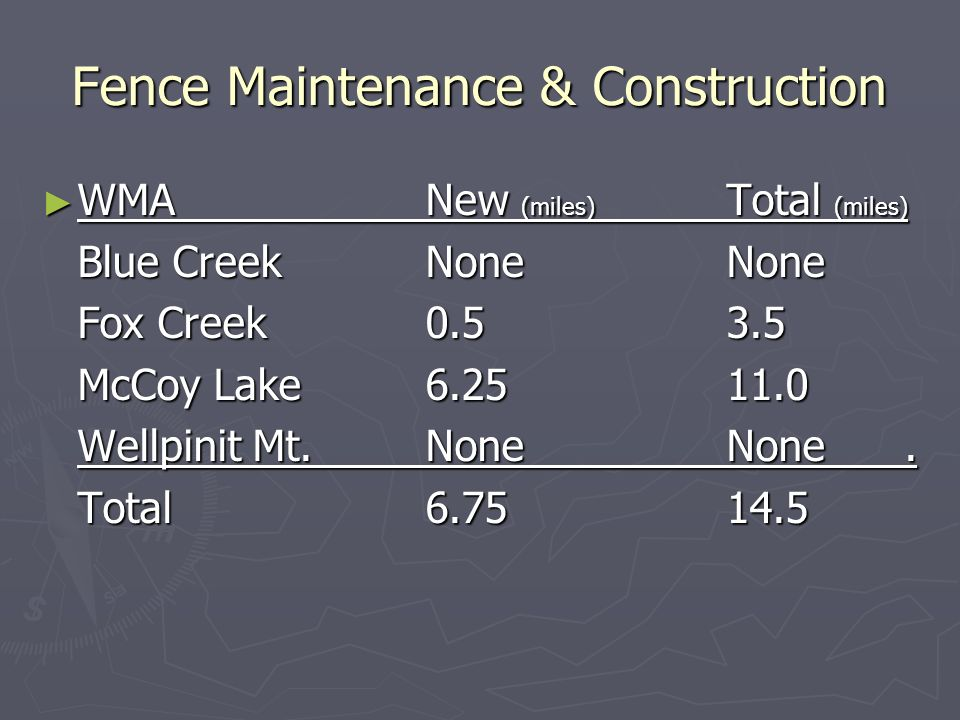 Fence Maintenance & Construction WMANew (miles) Total (miles) WMANew (miles) Total (miles) Blue CreekNone None Fox Creek0.5 3.5 McCoy Lake6.25 11.0 Wellpinit Mt.None None.