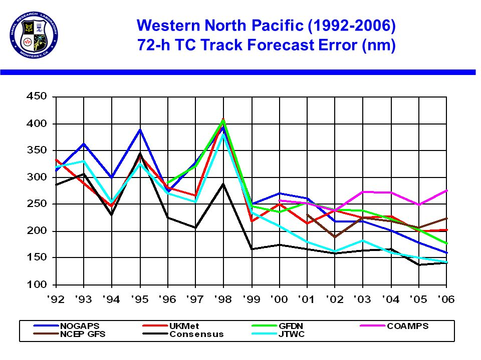 Western North Pacific ( ) 72-h TC Track Forecast Error (nm)
