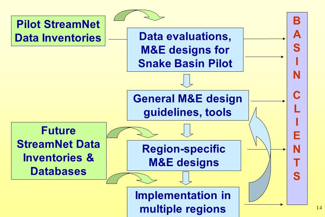 14 Pilot StreamNet Data Inventories BASINCLIENTSBASINCLIENTS Data evaluations, M&E designs for Snake Basin Pilot General M&E design guidelines, tools Region-specific M&E designs Future StreamNet Data Inventories & Databases Implementation in multiple regions