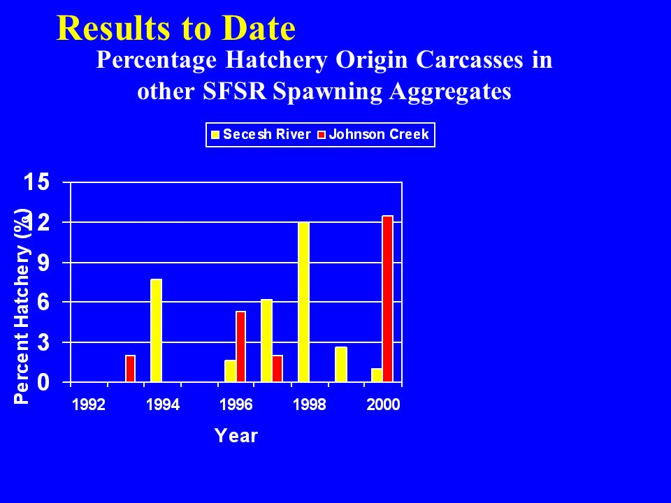 Percentage Hatchery Origin Carcasses in other SFSR Spawning Aggregates Results to Date