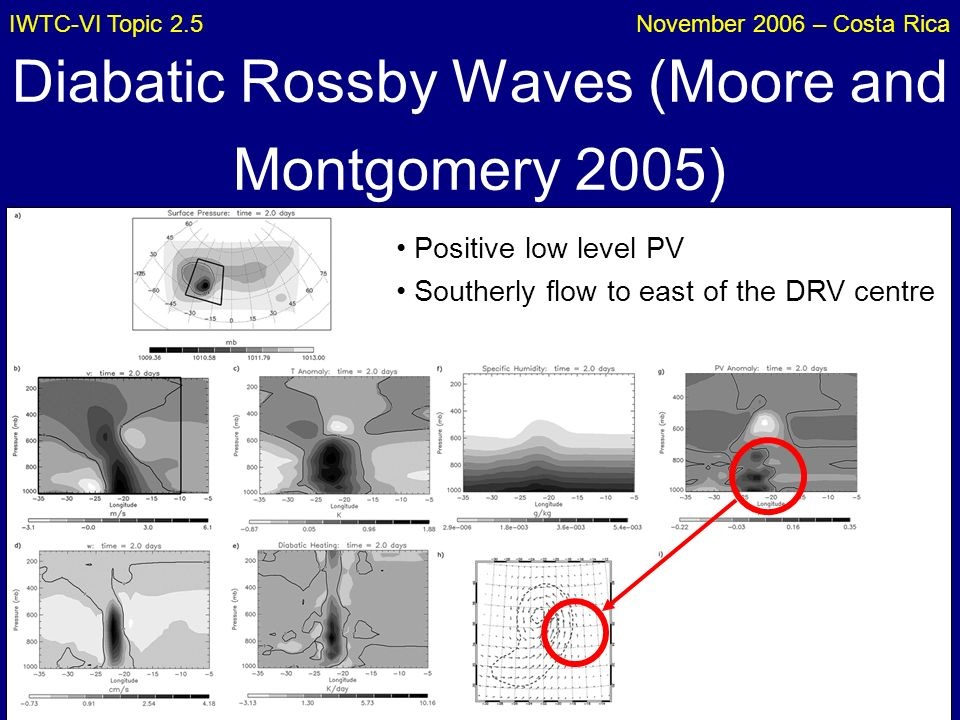IWTC-VI Topic 2.5November 2006 – Costa Rica Diabatic Rossby Waves (Moore and Montgomery 2005) Positive low level PV Southerly flow to east of the DRV