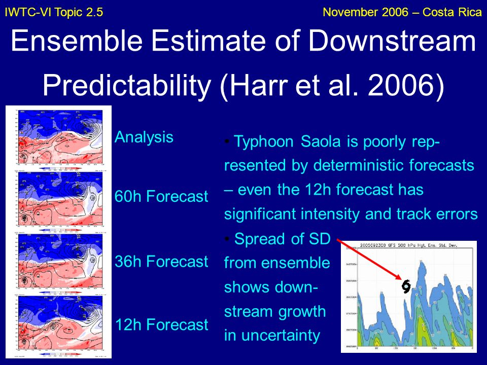IWTC-VI Topic 2.5November 2006 – Costa Rica Ensemble Estimate of Downstream Predictability (Harr et al. 2006) Typhoon Saola is poorly rep- resented by