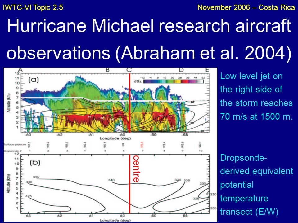 IWTC-VI Topic 2.5November 2006 – Costa Rica Hurricane Michael research aircraft observations (Abraham et al. 2004) Low level jet on the right side of