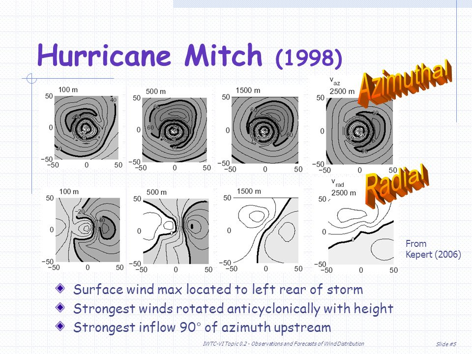 Slide #5 IWTC-VI Topic Observations and Forecasts of Wind Distribution Hurricane Mitch (1998) Surface wind max located to left rear of storm Strongest winds rotated anticyclonically with height Strongest inflow 90° of azimuth upstream From Kepert (2006)