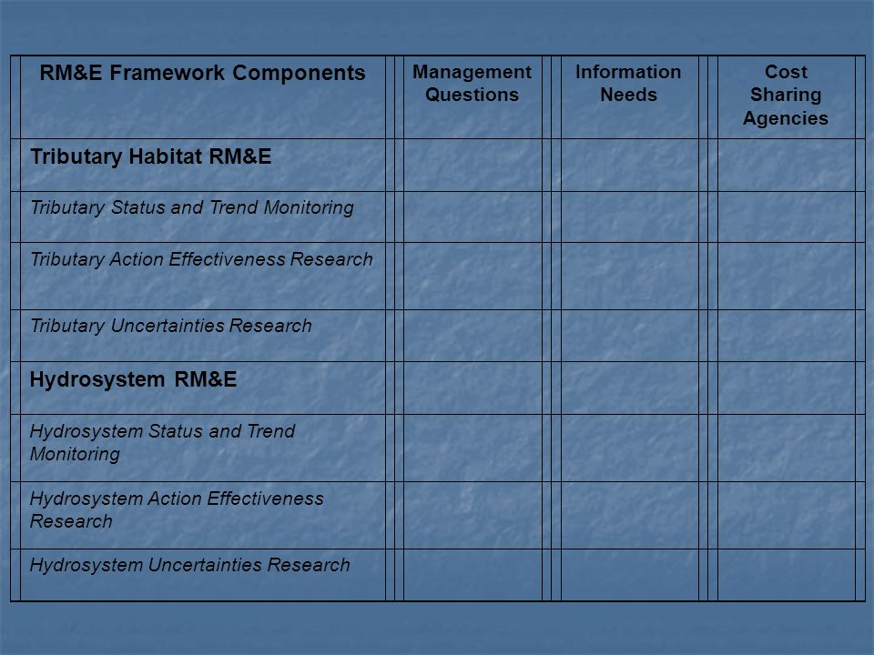 RM&E Framework Components Management Questions Information Needs Cost Sharing Agencies Tributary Habitat RM&E Tributary Status and Trend Monitoring Tr
