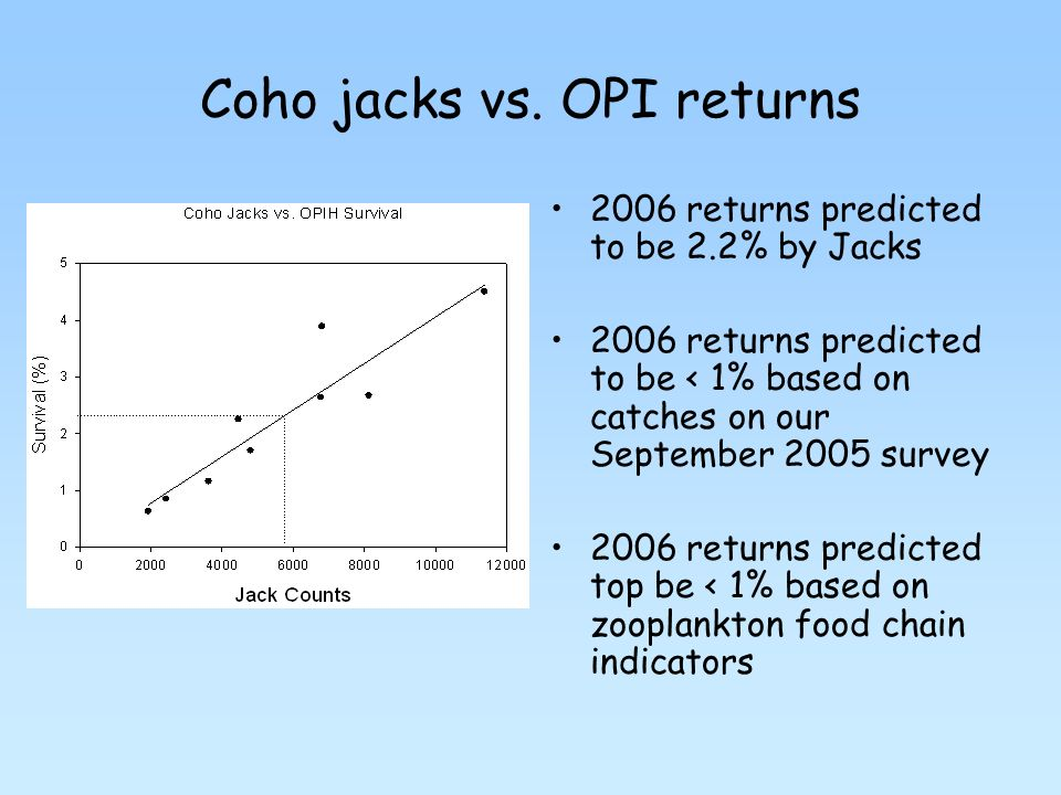 Coho jacks vs.
