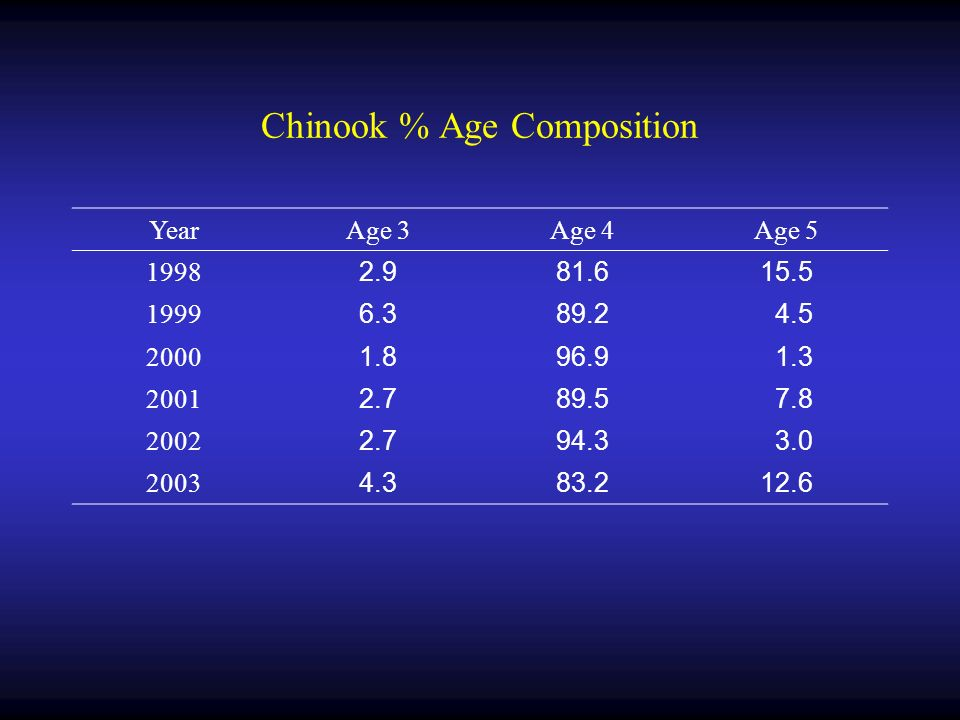 Chinook % Age Composition YearAge 3Age 4Age 5 1998 2.981.615.5 1999 6.389.2 4.5 2000 1.896.9 1.3 2001 2.789.5 7.8 2002 2.794.3 3.0 2003 4.383.212.6