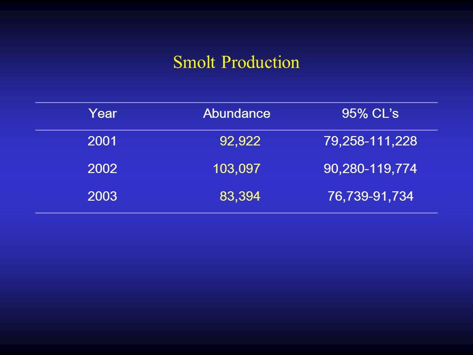 Smolt Production YearAbundance95% CLs 2001 92,92279,258-111,228 2002103,09790,280-119,774 2003 83,39476,739-91,734