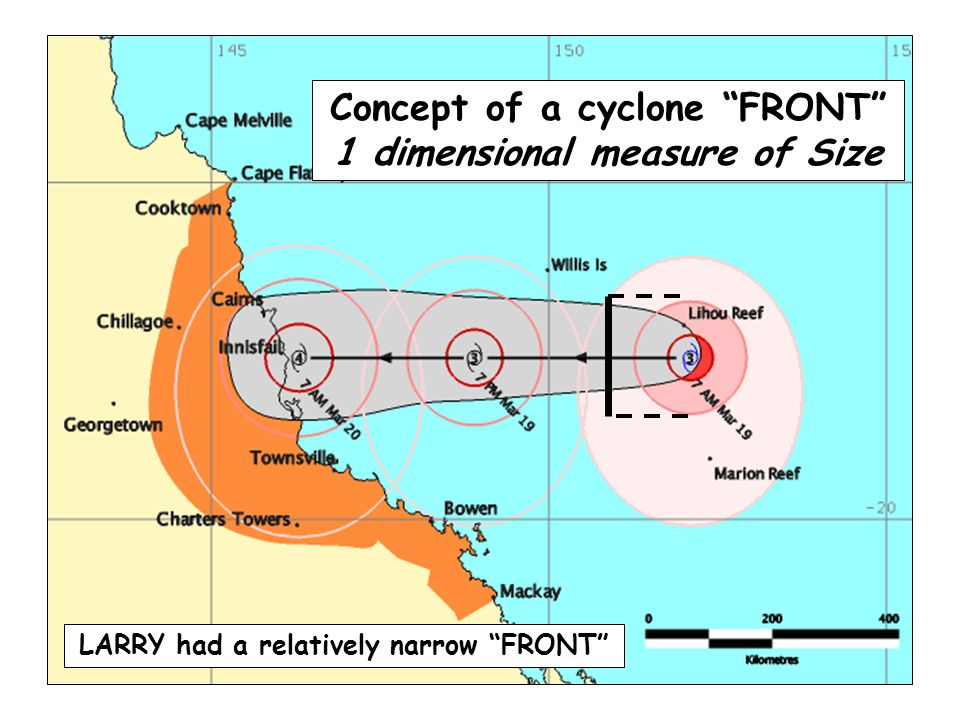 Concept of a cyclone FRONT 1 dimensional measure of Size LARRY had a relatively narrow FRONT