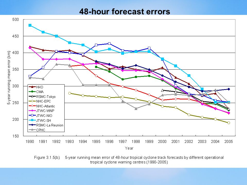 48-hour forecast errors