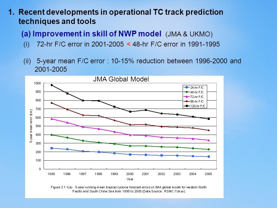 (b) Availability of NWP products and operational forecasting tools (i)More NWP products for National Met.