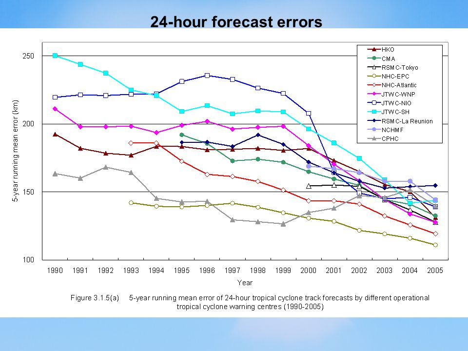 24-hour forecast errors