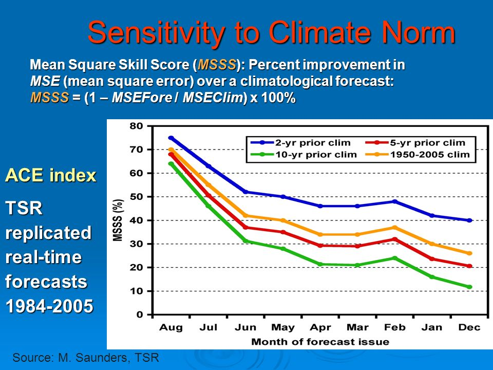 Sensitivity to Climate Norm ACE index TSR replicated real-time forecasts Source: M.