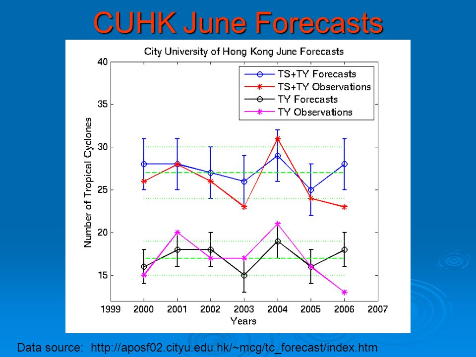 CUHK June Forecasts Data source: