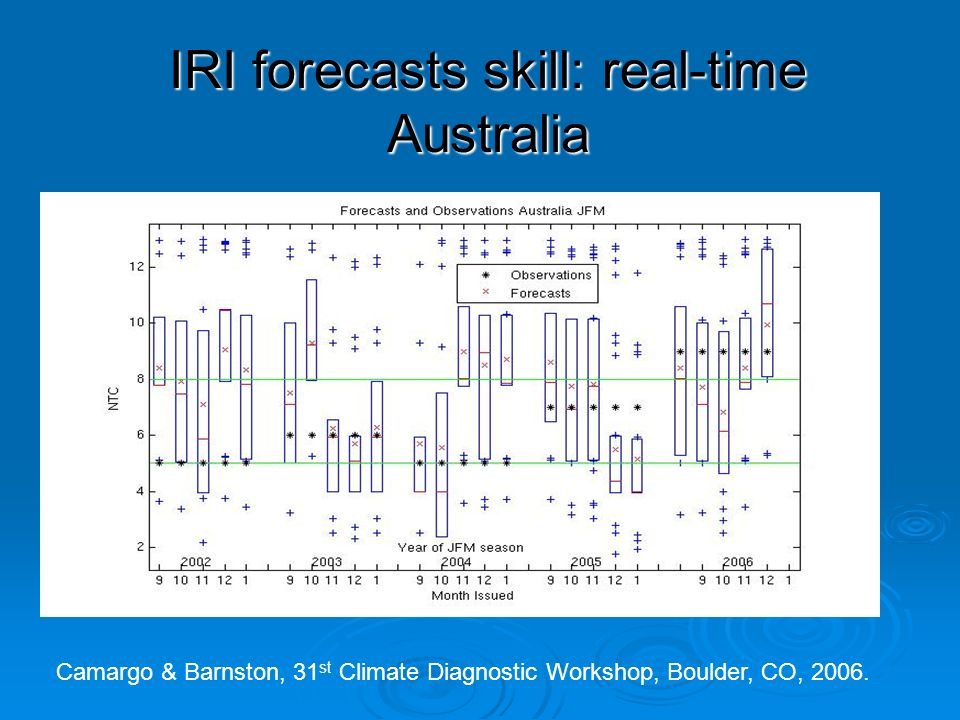 IRI forecasts skill: real-time Australia Camargo & Barnston, 31 st Climate Diagnostic Workshop, Boulder, CO, 2006.