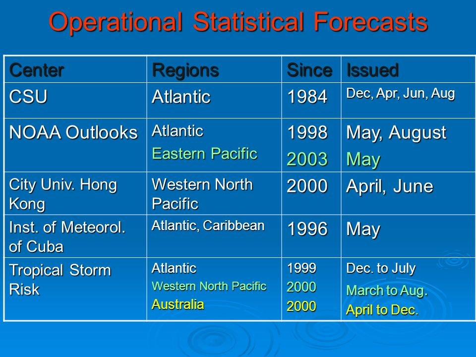Operational Statistical Forecasts CenterRegionsSinceIssued CSUAtlantic1984 Dec, Apr, Jun, Aug NOAA Outlooks Atlantic Eastern Pacific May, August May City Univ.