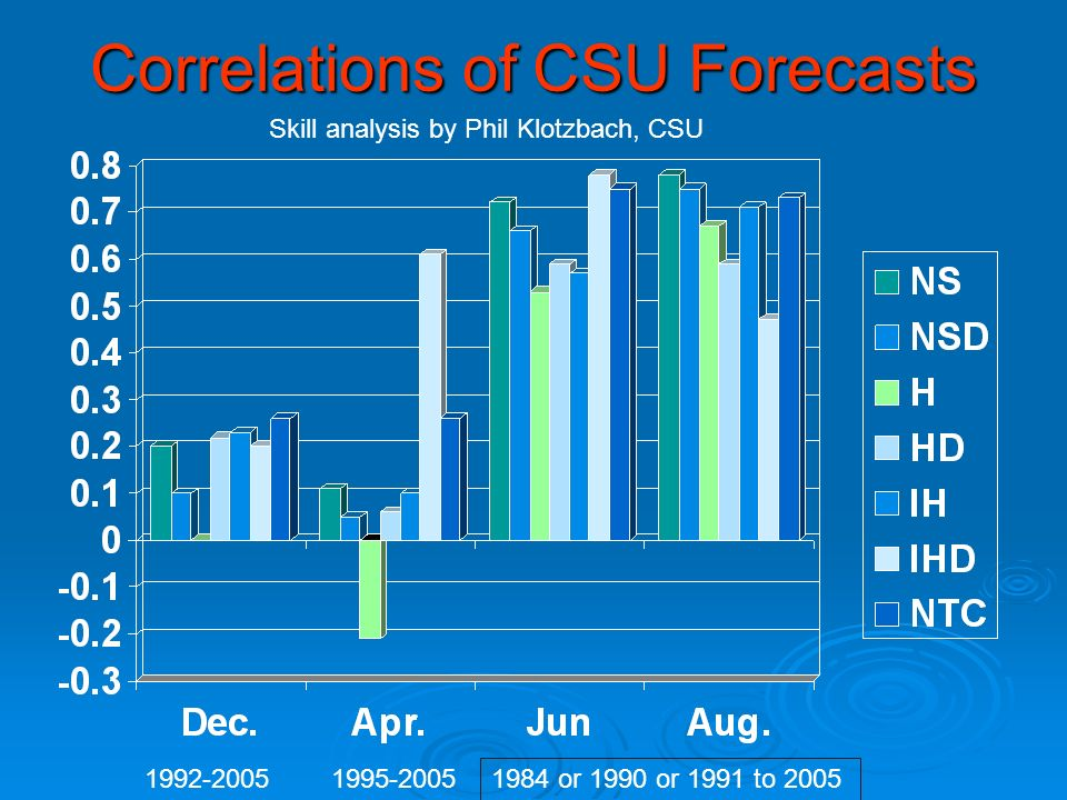 Correlations of CSU Forecasts Skill analysis by Phil Klotzbach, CSU or 1990 or 1991 to 2005