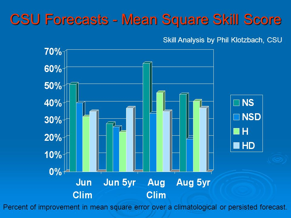 CSU Forecasts - Mean Square Skill Score Skill Analysis by Phil Klotzbach, CSU Percent of improvement in mean square error over a climatological or persisted forecast.