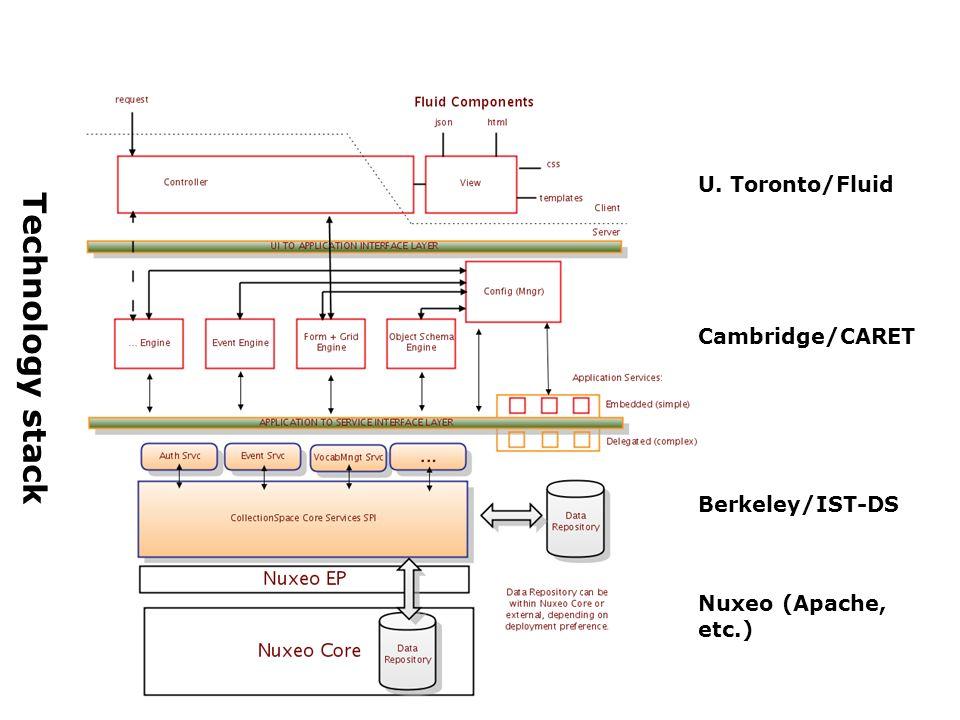 Technology stack U. Toronto/Fluid Cambridge/CARET Berkeley/IST-DS Nuxeo (Apache, etc.)