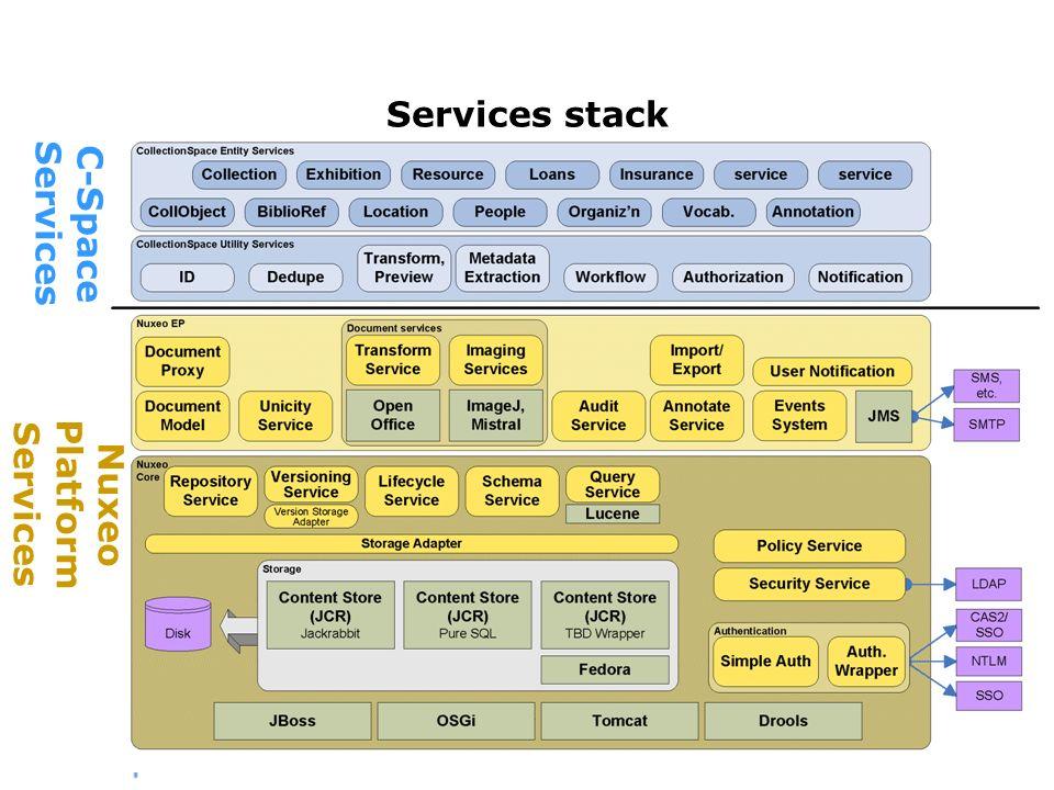 Services stack C-Space Services Nuxeo Platform Services