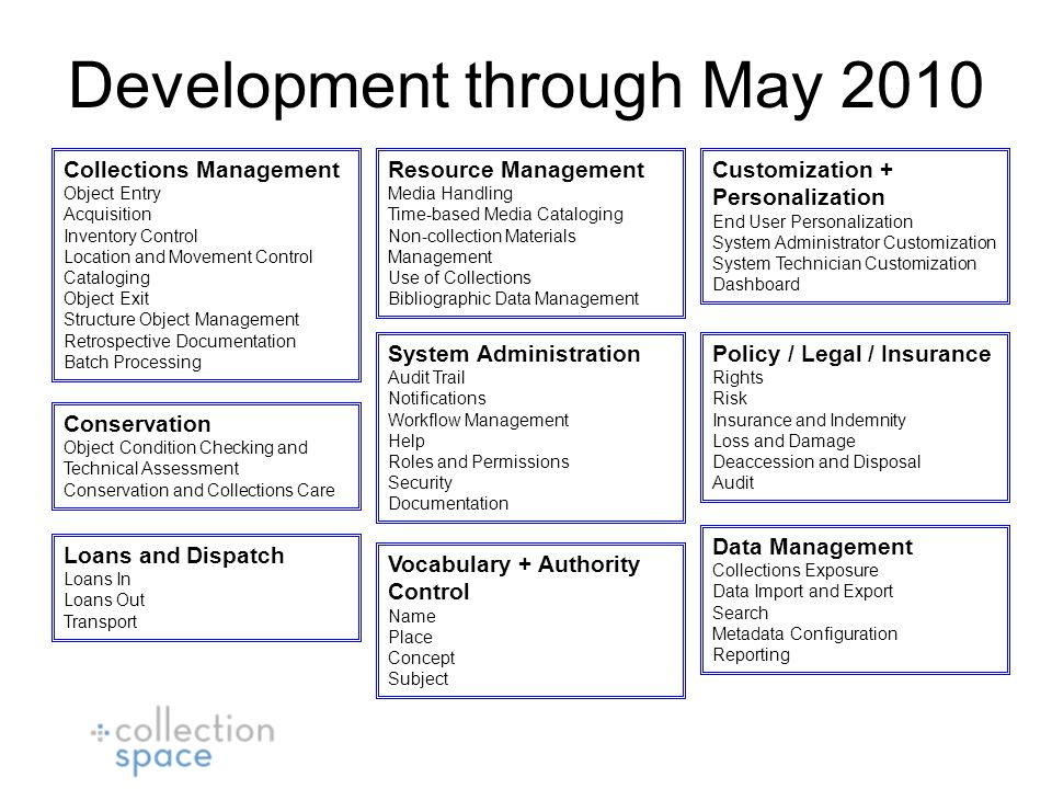 Development through May 2010 Collections Management Object Entry Acquisition Inventory Control Location and Movement Control Cataloging Object Exit Structure Object Management Retrospective Documentation Batch Processing Conservation Object Condition Checking and Technical Assessment Conservation and Collections Care Customization + Personalization End User Personalization System Administrator Customization System Technician Customization Dashboard Data Management Collections Exposure Data Import and Export Search Metadata Configuration Reporting Loans and Dispatch Loans In Loans Out Transport Policy / Legal / Insurance Rights Risk Insurance and Indemnity Loss and Damage Deaccession and Disposal Audit Resource Management Media Handling Time-based Media Cataloging Non-collection Materials Management Use of Collections Bibliographic Data Management System Administration Audit Trail Notifications Workflow Management Help Roles and Permissions Security Documentation Vocabulary + Authority Control Name Place Concept Subject