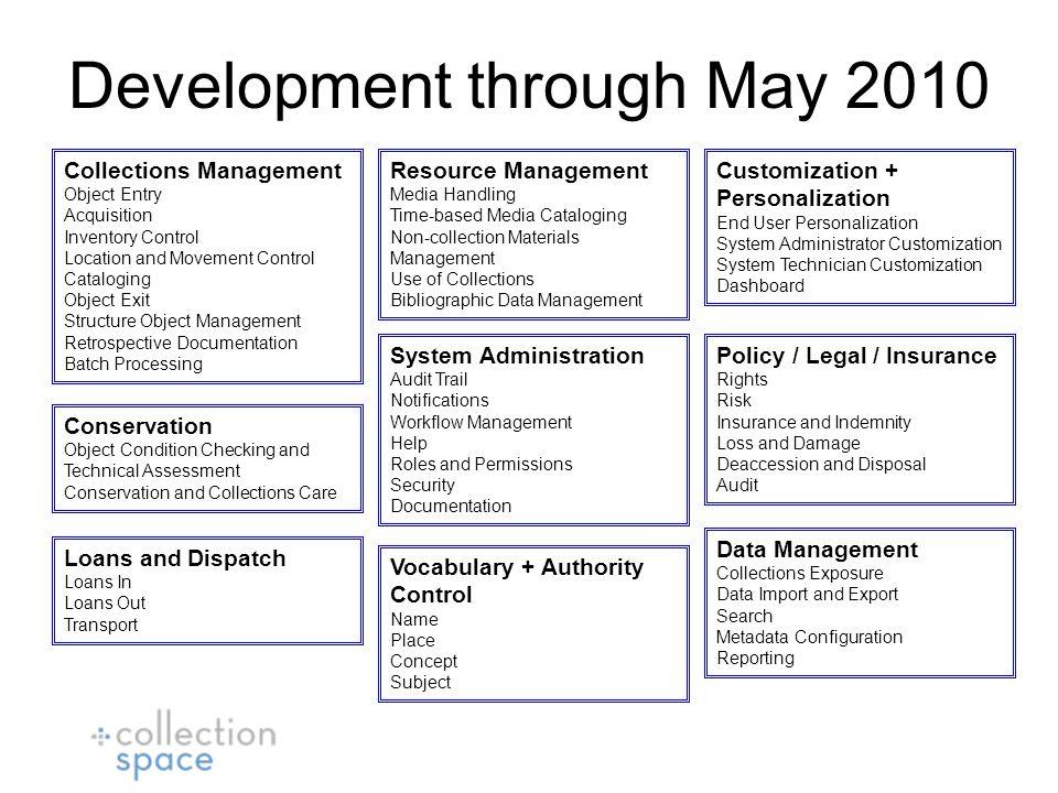 Schema Extension Model Schema model for a customized service deployment