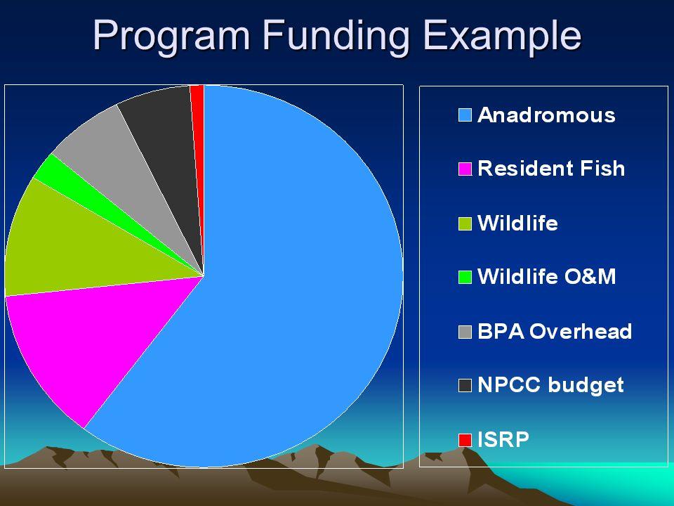Program Funding Example