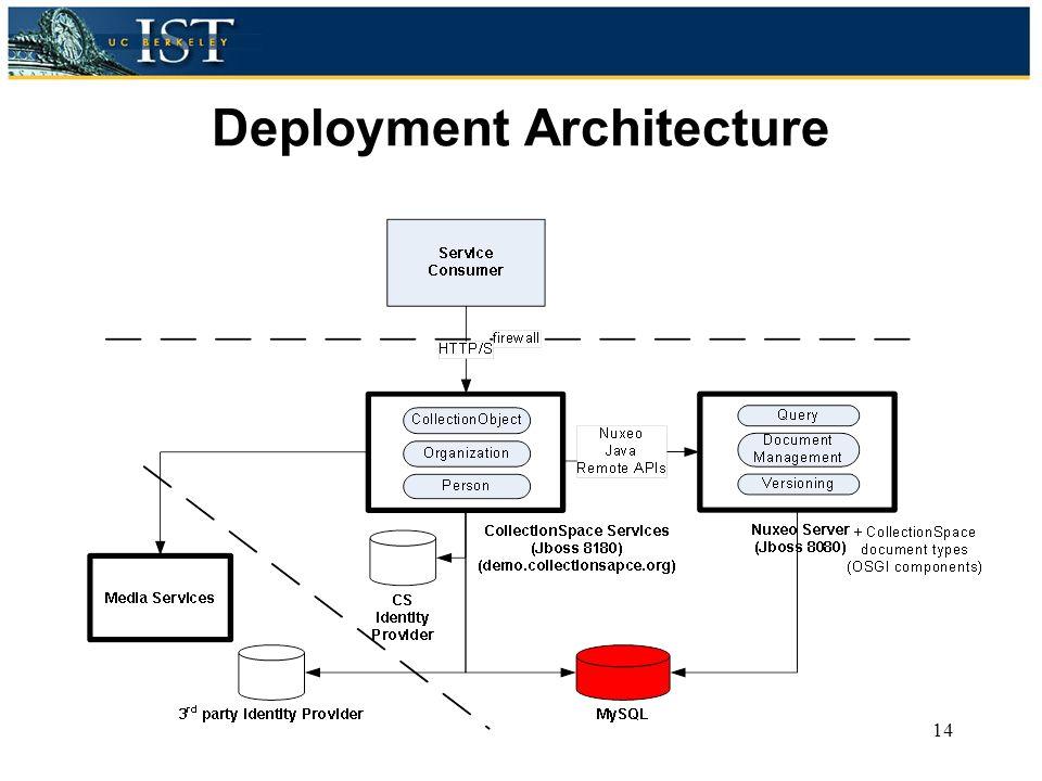 Deployment Architecture 14