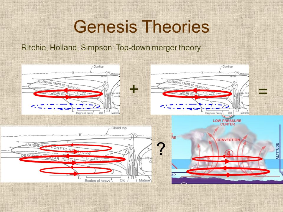 Genesis Theories Ritchie, Holland, Simpson: Top-down merger theory. + =