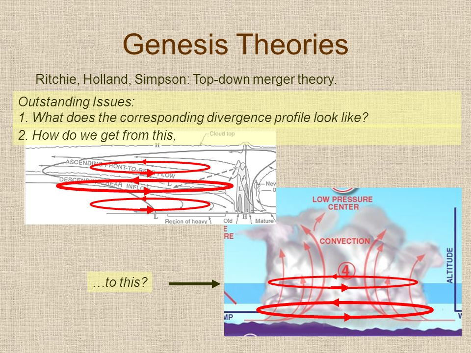 Outstanding Issues: 1. What does the corresponding divergence profile look like? …to this? Genesis Theories 2. How do we get from this,