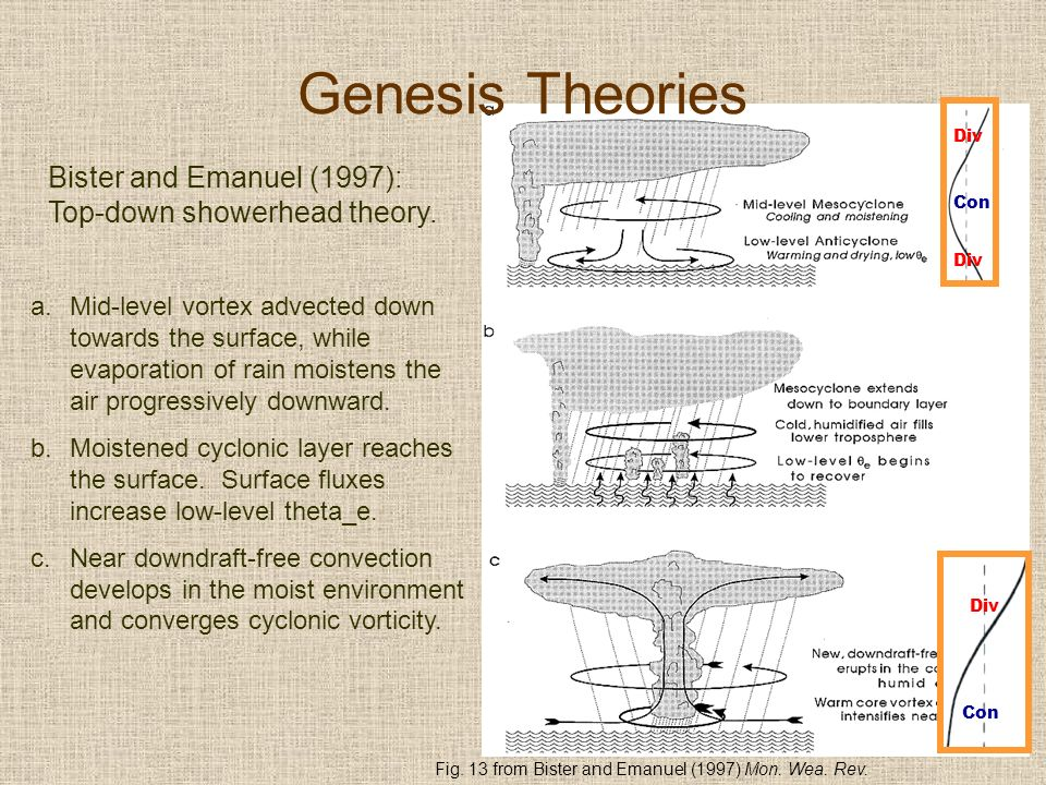 Bister and Emanuel (1997): Top-down showerhead theory.