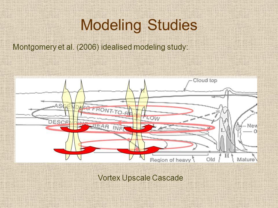 Modeling Studies Montgomery et al. (2006) idealised modeling study: Vortex Upscale Cascade