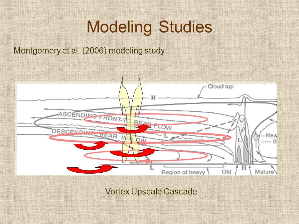 Modeling Studies Montgomery et al. (2006) modeling study: Vortex Upscale Cascade