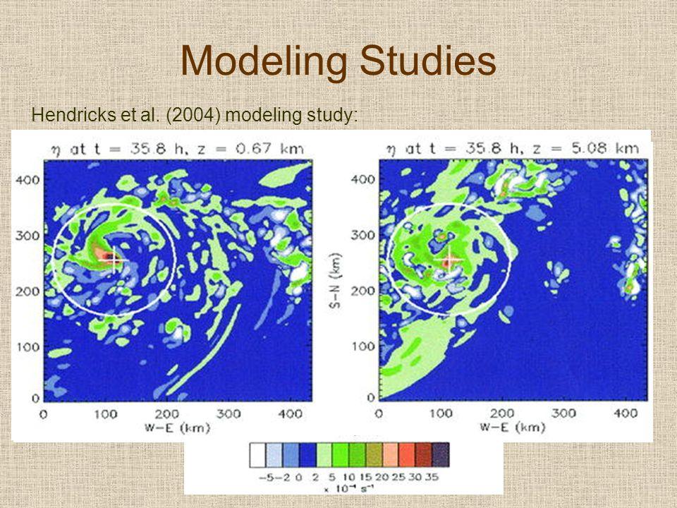 Modeling Studies Hendricks et al. (2004) modeling study: