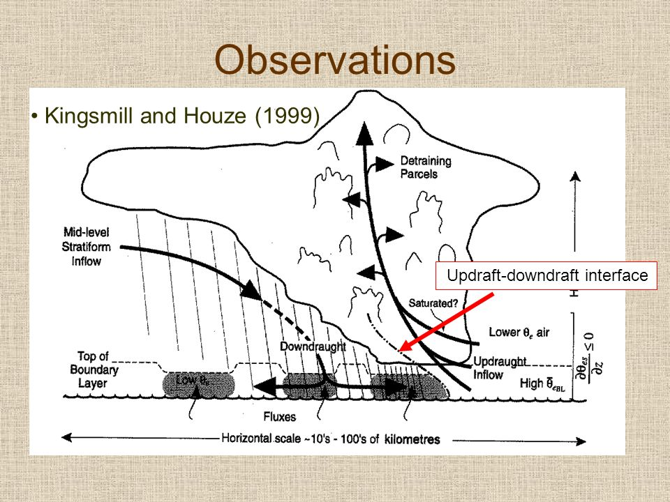 Observations Kingsmill and Houze (1999) Updraft-downdraft interface