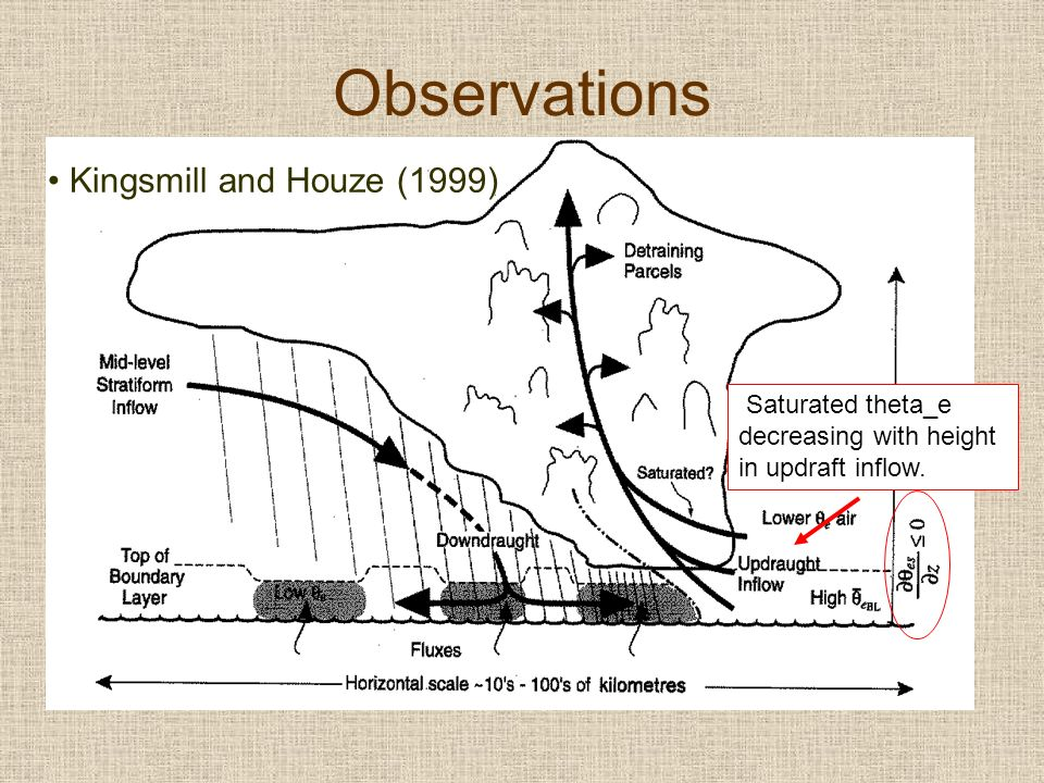 Observations Kingsmill and Houze (1999) Saturated theta_e decreasing with height in updraft inflow.