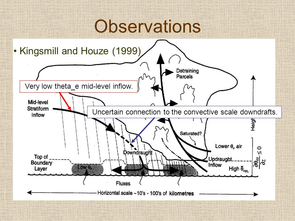 Observations Kingsmill and Houze (1999) Very low theta_e mid-level inflow. Uncertain connection to the convective scale downdrafts.