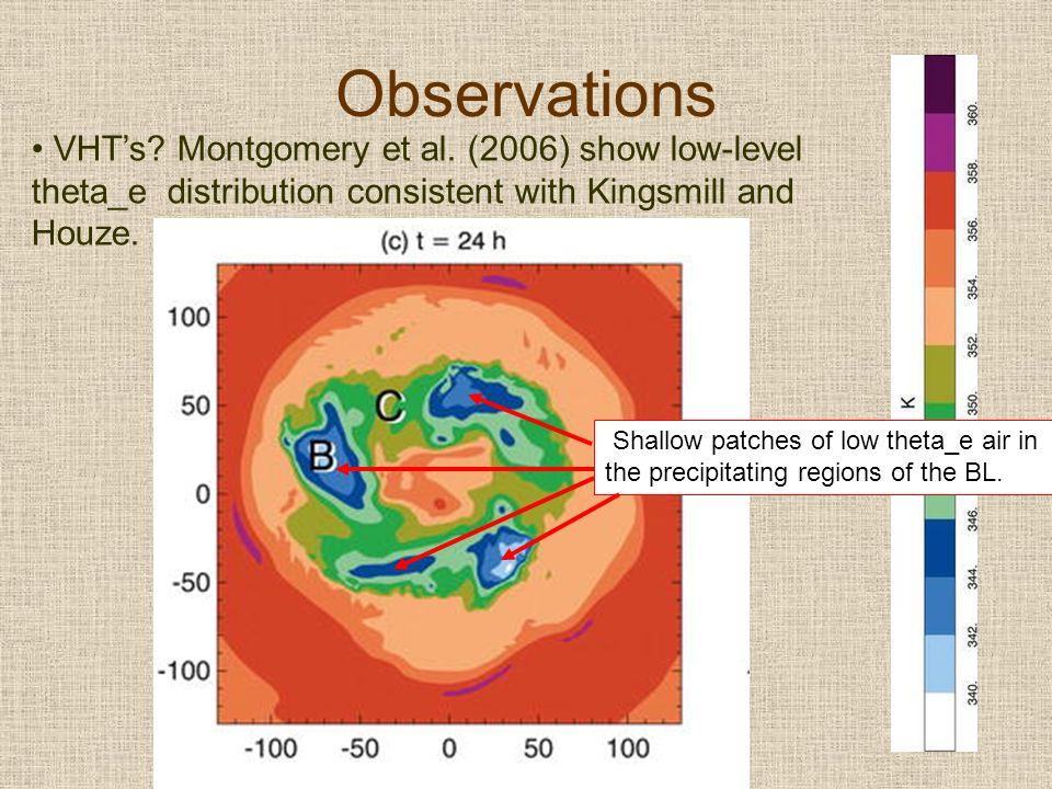 Observations VHTs. Montgomery et al.