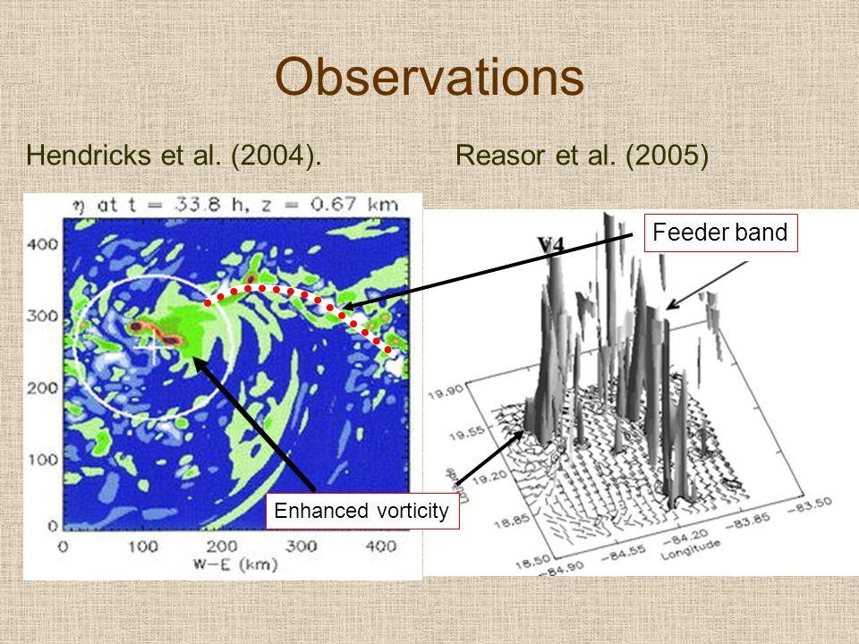 Observations Hendricks et al. (2004).Reasor et al. (2005) Feeder band Enhanced vorticity