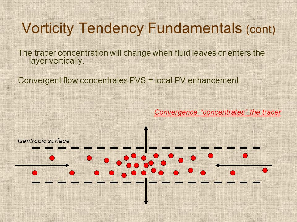 Vorticity Tendency Fundamentals (cont) The tracer concentration will change when fluid leaves or enters the layer vertically. Convergent flow concentr