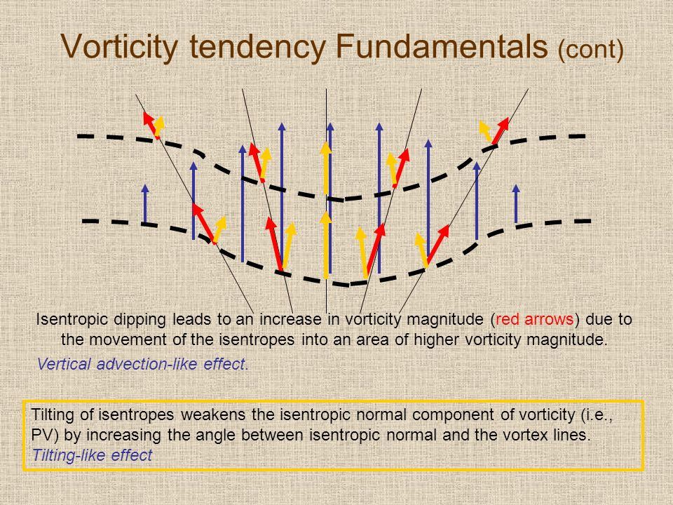 Vorticity tendency Fundamentals (cont) Isentropic dipping leads to an increase in vorticity magnitude (red arrows) due to the movement of the isentropes into an area of higher vorticity magnitude.
