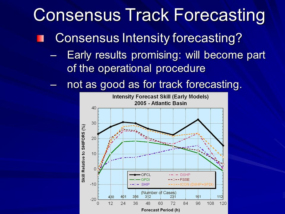 Consensus Track Forecasting Consensus Intensity forecasting? –Early results promising: will become part of the operational procedure –not as good as f