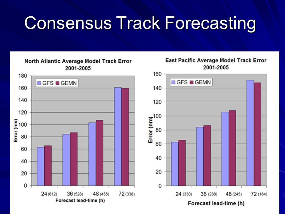 Consensus Track Forecasting